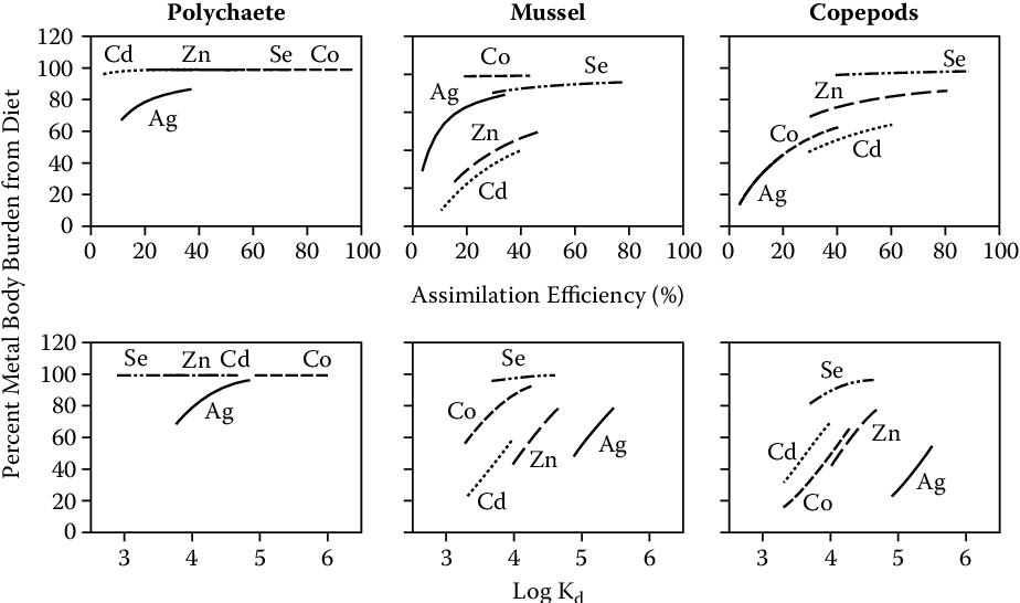 Ecological Assessment of Selenium in the Aquatic Environment