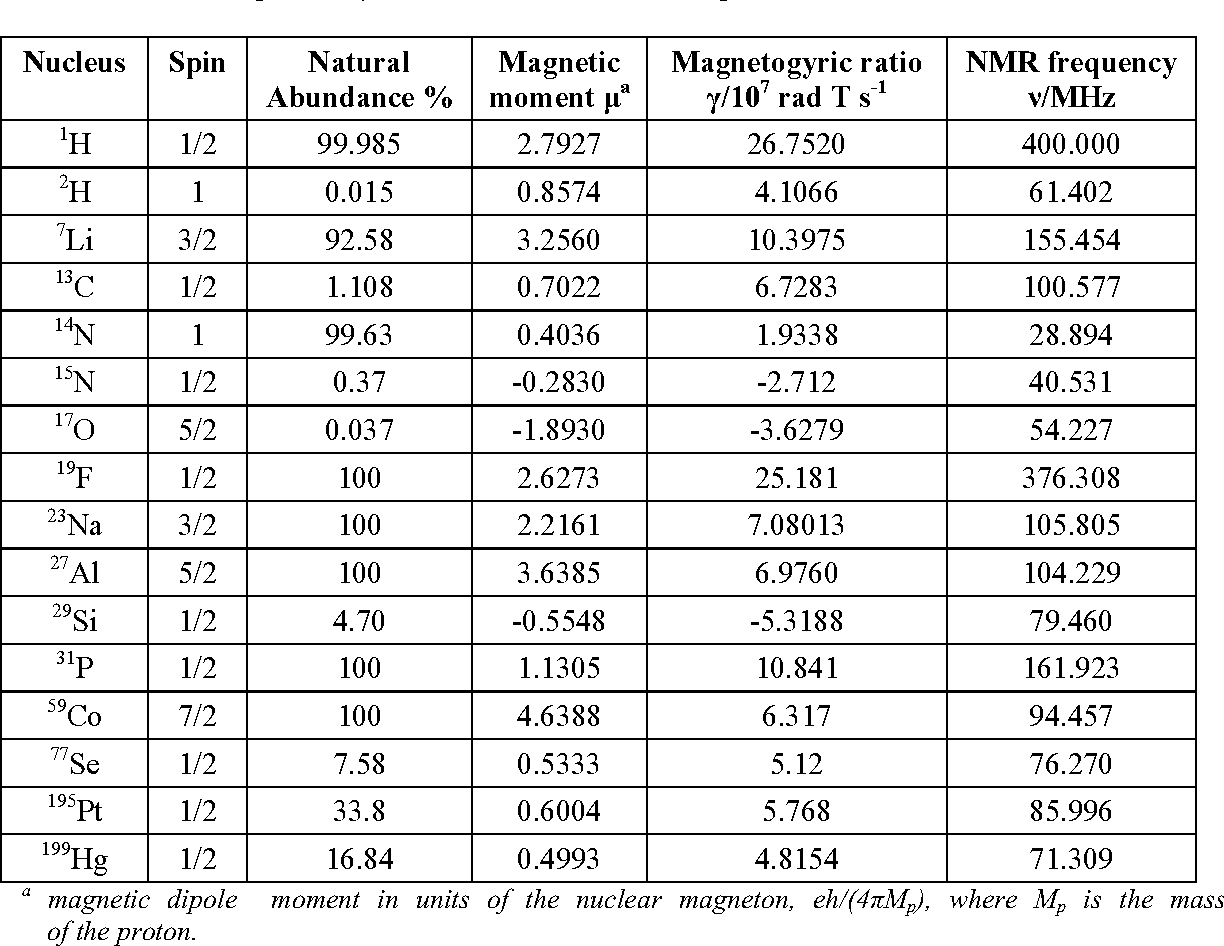 Table 1 From Nuclear Magnetic Resonance Nmr Spectroscopy Basic