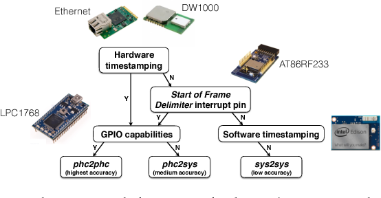 Figure 7 from OpenClock: A Testbed for Clock Synchronization