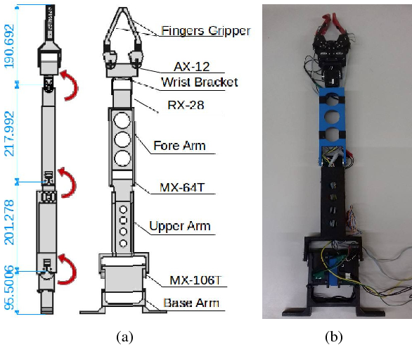 Figure 2 from Design and implementation of a robotic arm