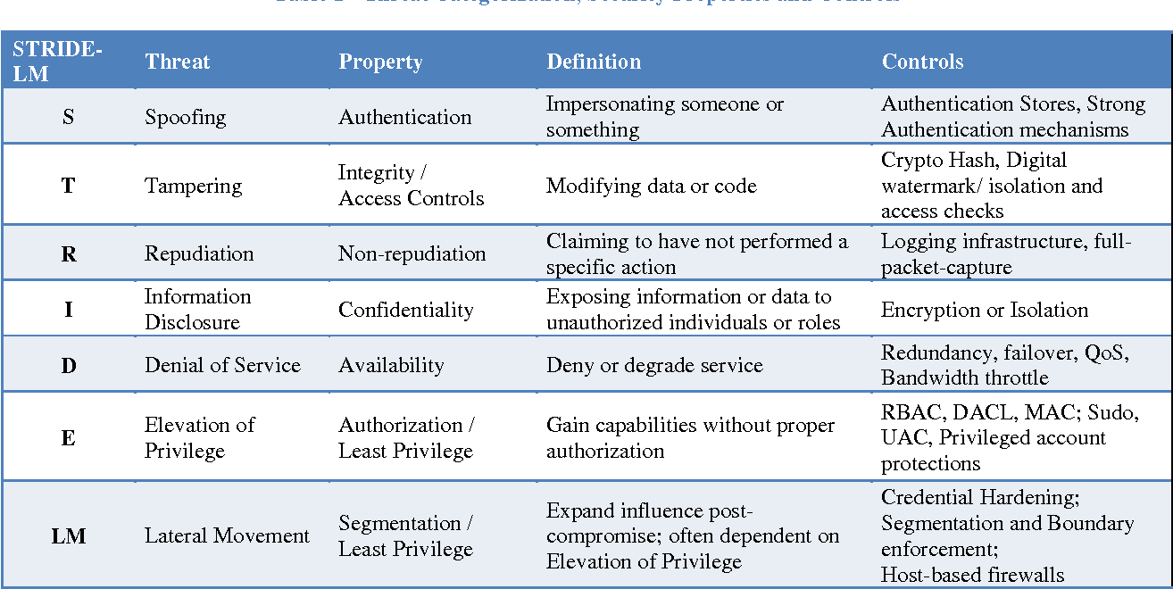 PDF] A Threat-Driven Approach to Cyber Security