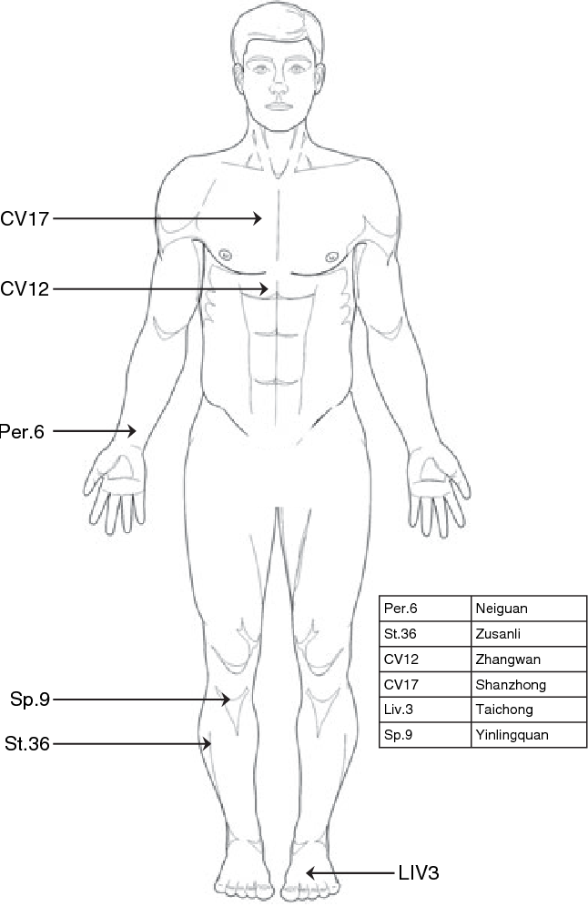 Figure 1 from Clinical trial: acupuncture vs  doubling the