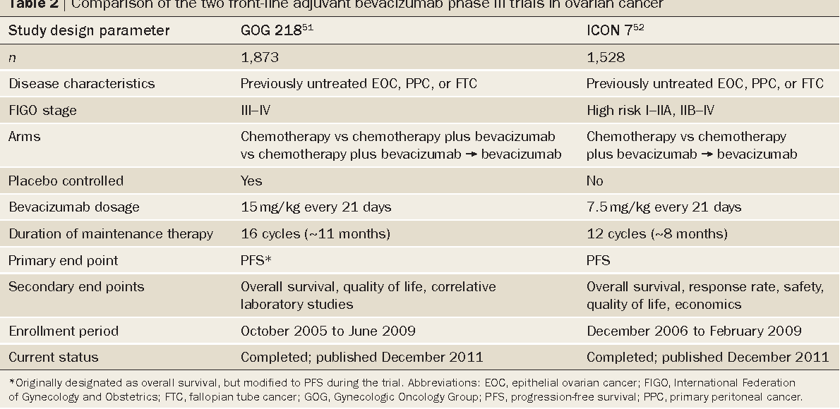 Table 2 From Latest Research And Treatment Of Advanced Stage Epithelial Ovarian Cancer Semantic Scholar