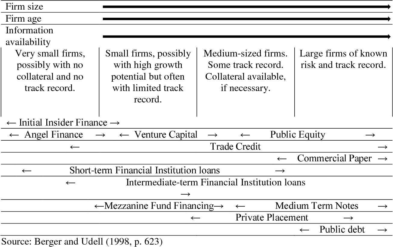 Figure 1 from The Evolution of Financing Structure in U S