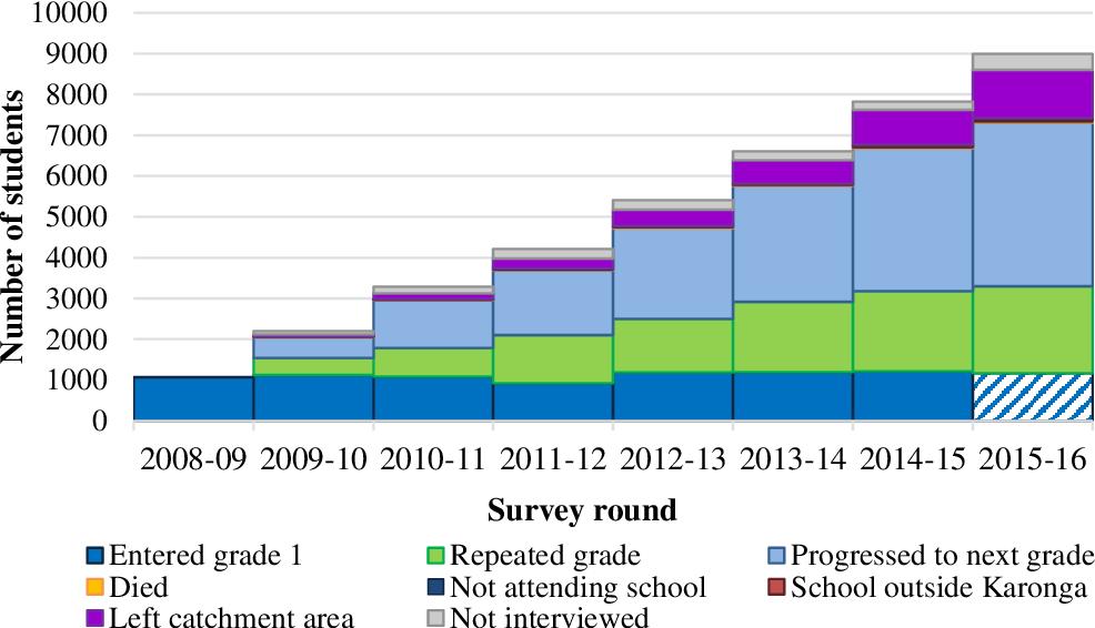 PDF] School absenteeism in Karonga district, northern Malawi
