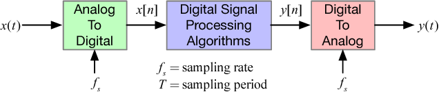 Figure 4 from Real-Time Digital Signal Processing Using