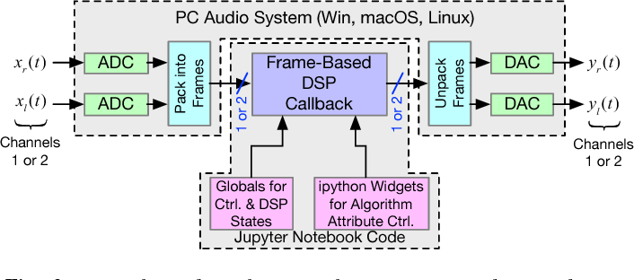 Figure 2 from Real-Time Digital Signal Processing Using