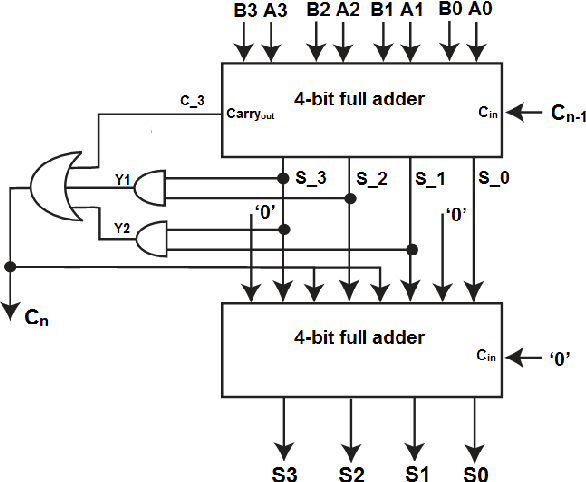 figure 2 from a low-voltage, low-power 4-bit bcd adder, designed using the  clock gated power gating, and the dvt scheme | semantic scholar  semantic scholar