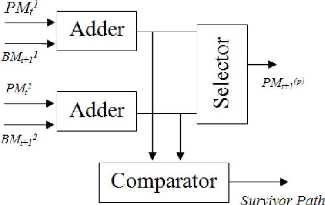 Figure 3 from VDHL Implementation of Viterbi Algorithm for Decoding of  Convolutional Code | Semantic ScholarSemantic Scholar