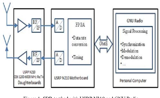 Figure 1 from PAPR Reduction and BER Performance for WiMAX
