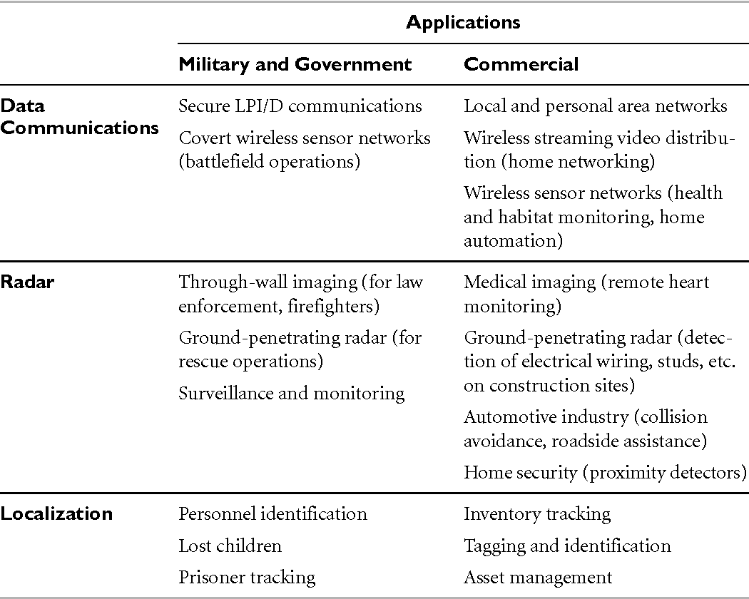 Table 1–5 from Introduction to Ultra-wideband Communications