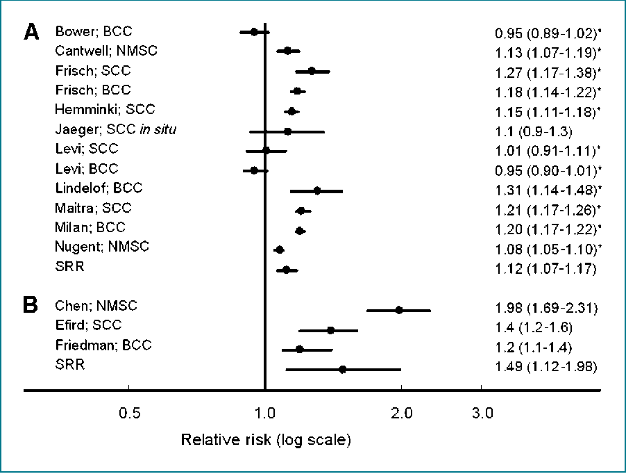 Figure 1 From Nonmelanoma Skin Cancer And The Risk Of Second Primary Cancers A Systematic Review Semantic Scholar
