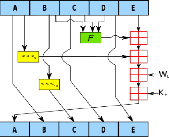 Figure 1 from IMPLEMENTATION OF SECURE HASH ALGORITHM SHA-1