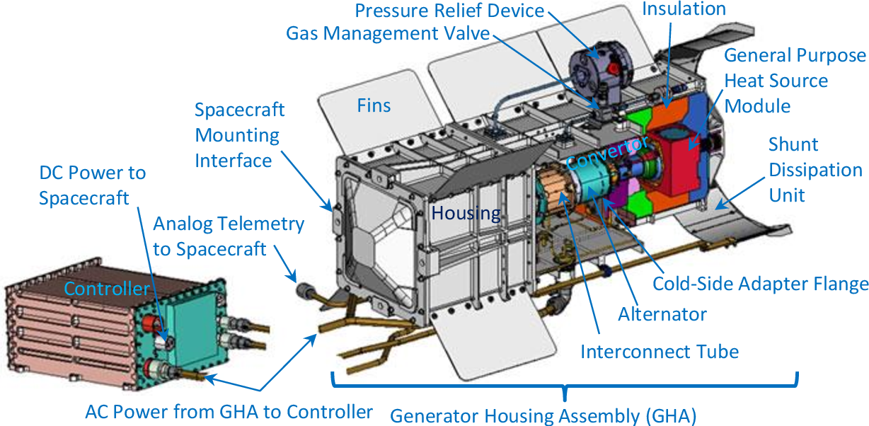 stirling radioisotope generator ppt