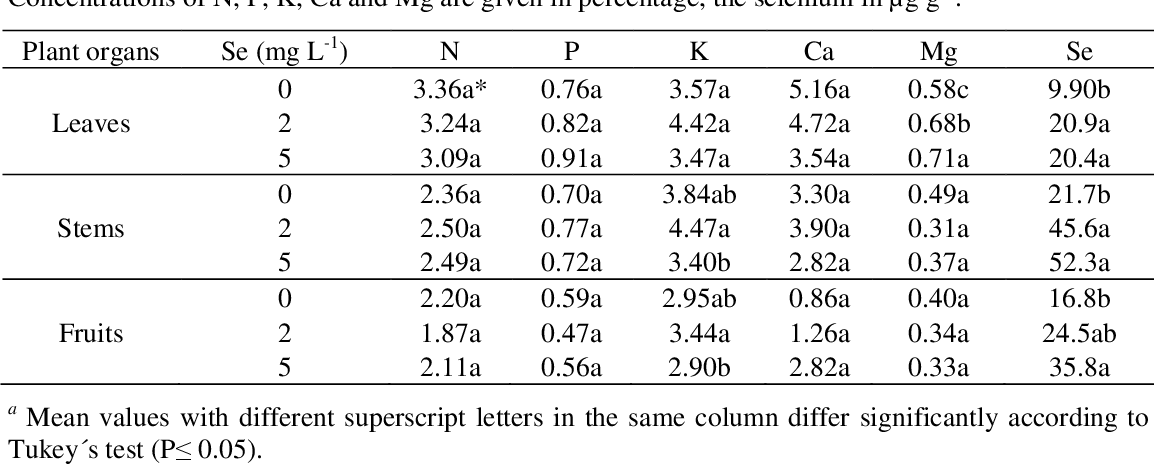 Table 3 from Effect of Selenium on Elemental Concentration