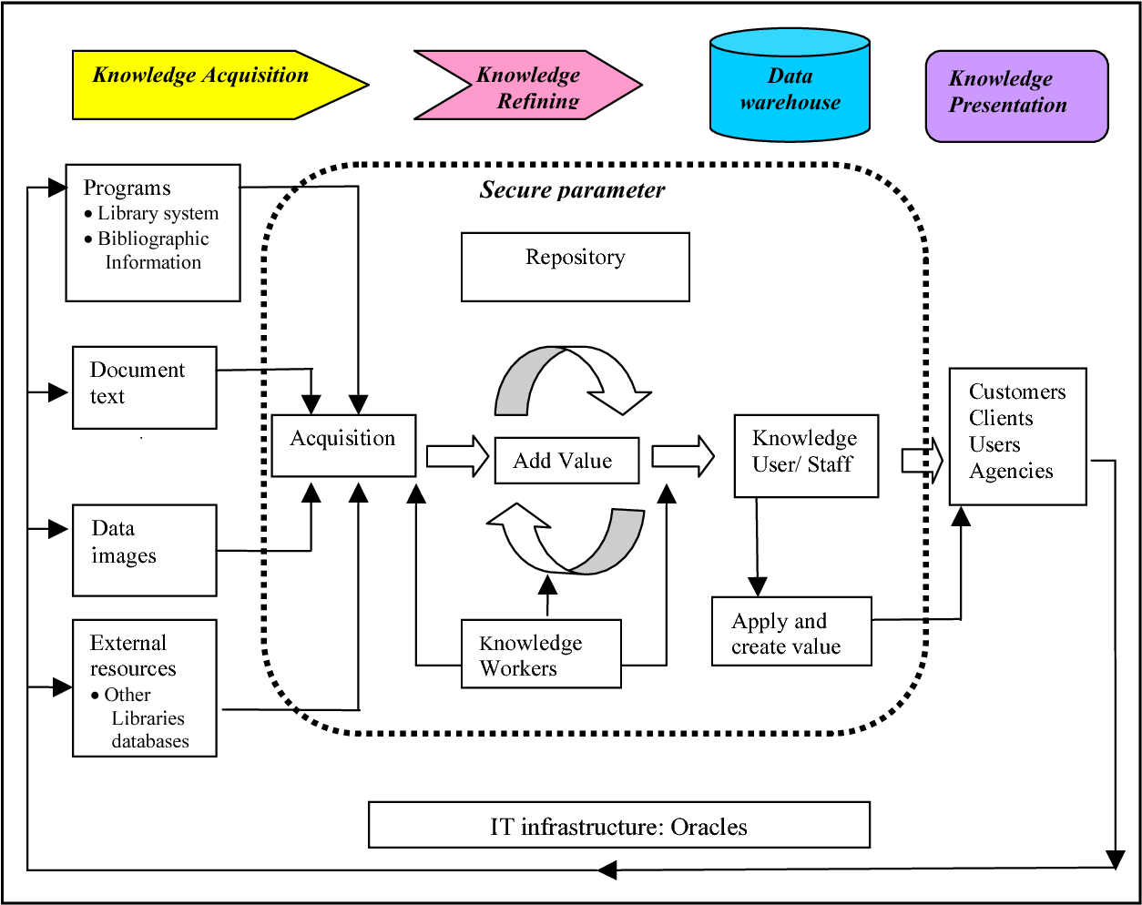 Pdf Nlm Knowledge Bank A Framework Of Managing Knowledge In The National Library Of Malaysia Semantic Scholar