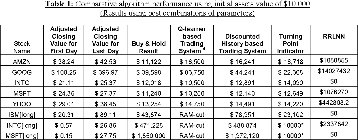 Table 1 from Reinforcement Learning in Online Stock Trading