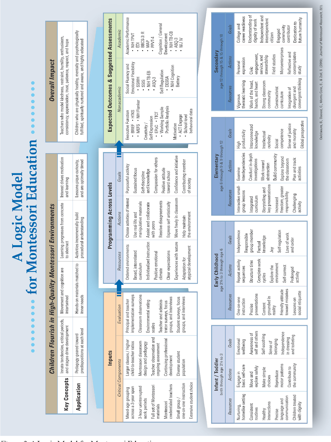 Pdf Designing A Logic Model To Inform Montessori Research Semantic Scholar