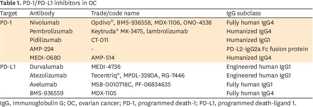 PDF] Programmed death-1 pathway blockade produces a