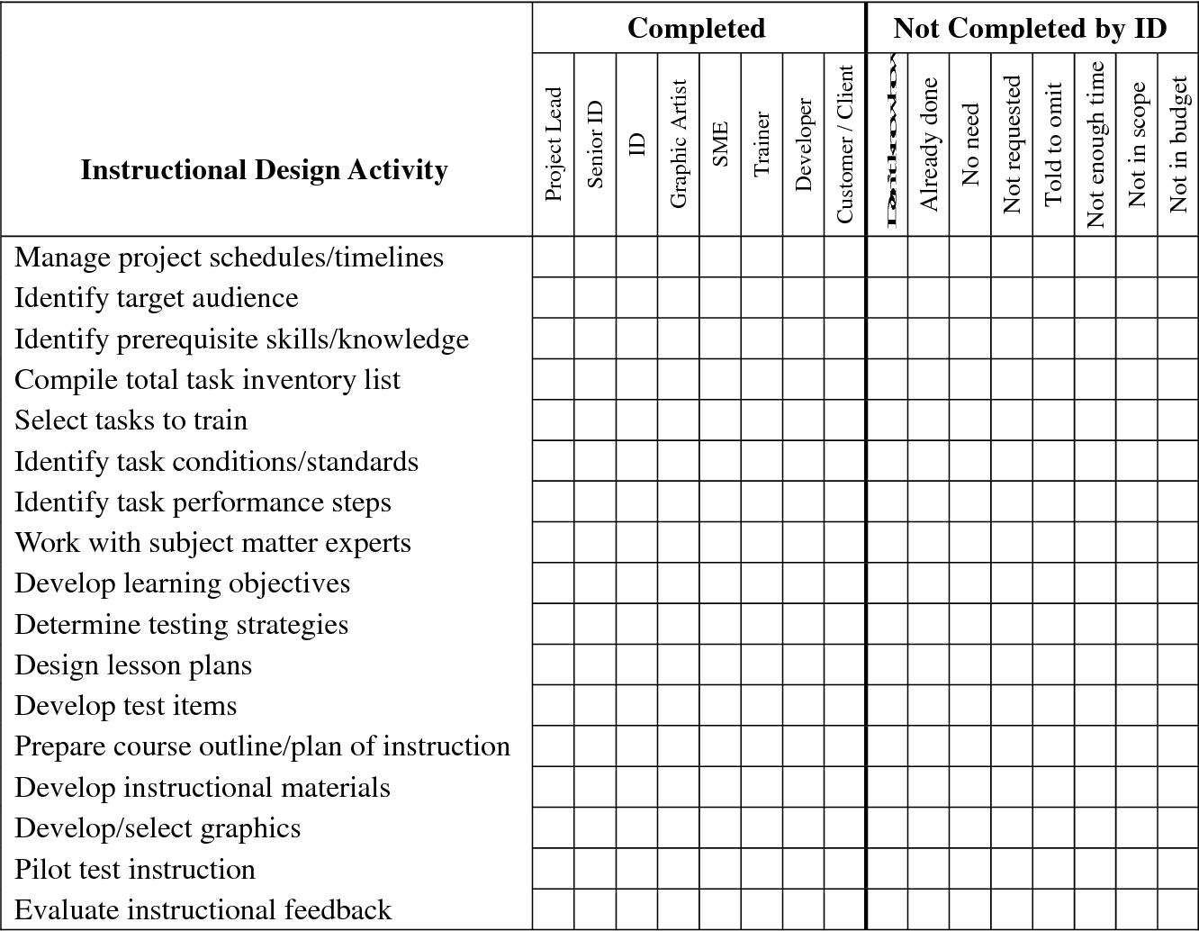 An Examination Of The Practice Of Instructional Design And The Use Of Instructional Design Models Semantic Scholar