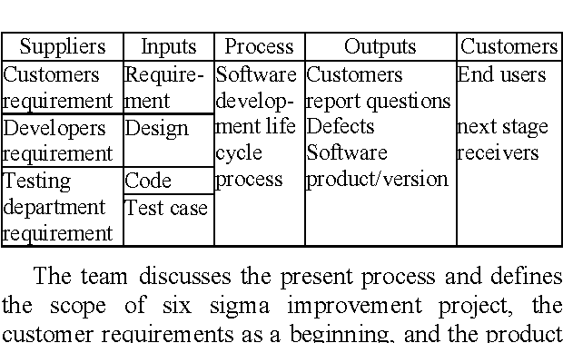 Research On The Application Of Six Sigma In Software Process Improvement Semantic Scholar