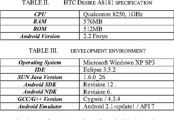 Benchmark Dalvik and Native Code for Android System