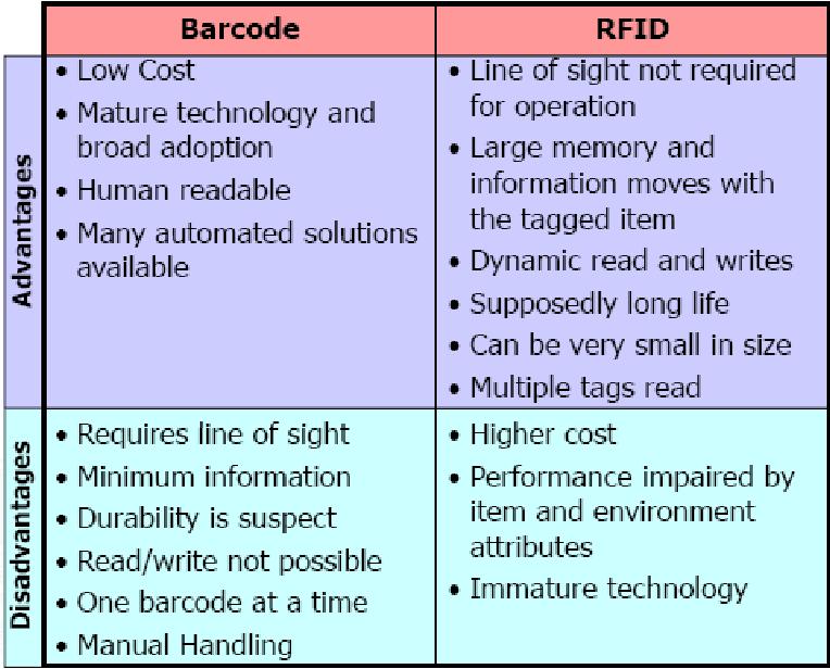 PDF] THE WALMART RFID INITIATIVE - Semantic Scholar