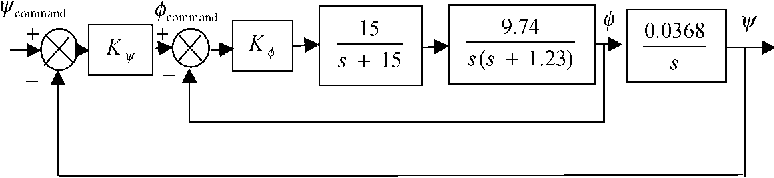 figure 9.29