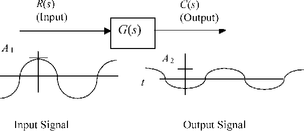 figure 10.13