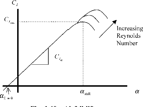 figure 1.40