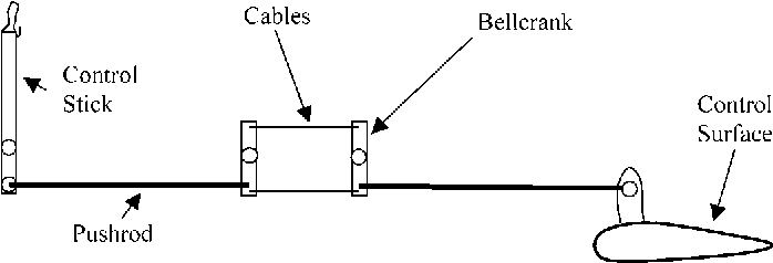 figure 10.64