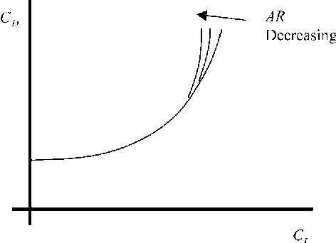 figure 1.53