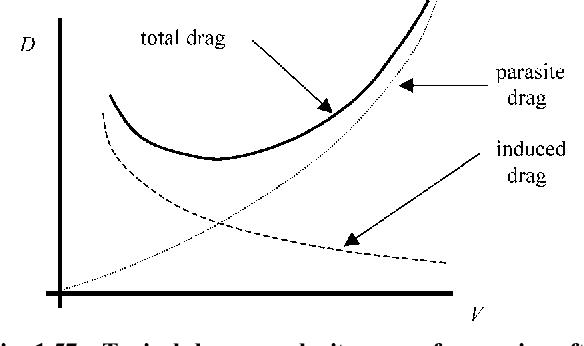figure 1.57