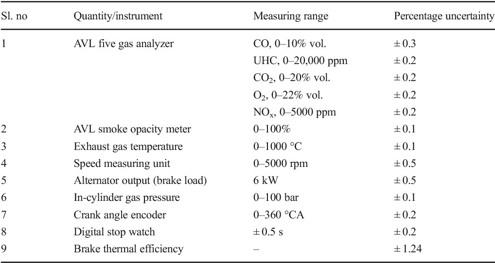 Table 7 from Improvement studies on emission and combustion