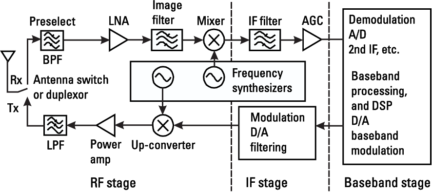 Pdf Radio Frequency Integrated Circuit Design Semantic Scholar