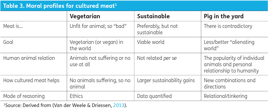 Tissue engineering approaches to develop cultured meat from