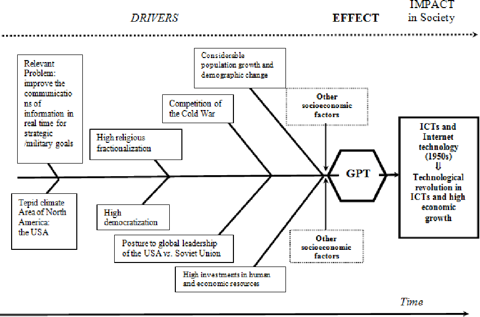 The Fishbone Diagram To Identify Systematize And Analyze The Sources Of General Purpose Technologies Semantic Scholar