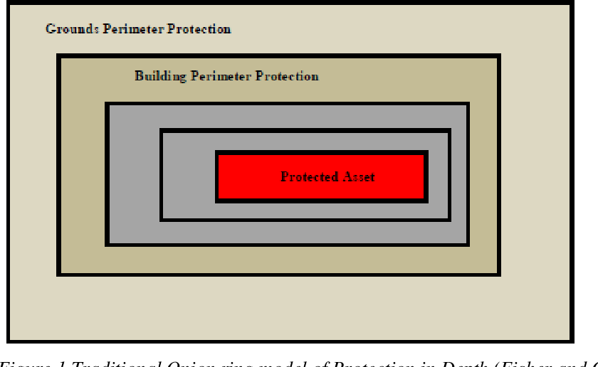 Pdf Defence In Depth Protection In Depth And Security In Depth