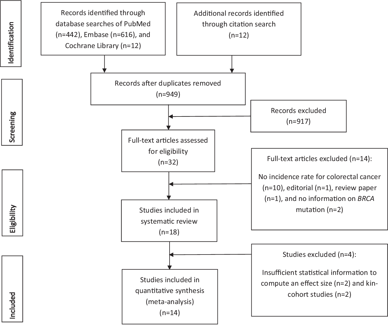 Pdf Brca1 And Brca2 Gene Mutations And Colorectal Cancer Risk Systematic Review And Meta Analysis Semantic Scholar