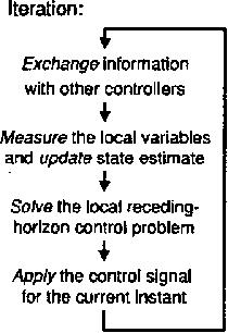 Min-max feedback model predictive control for distributed
