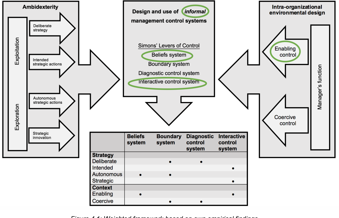 Pdf The Design And Use Of Management Control Systems In The Field Of Innovation Semantic Scholar