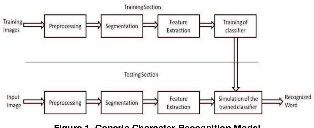 PDF] Character Recognition Using Matlab's Neural Network