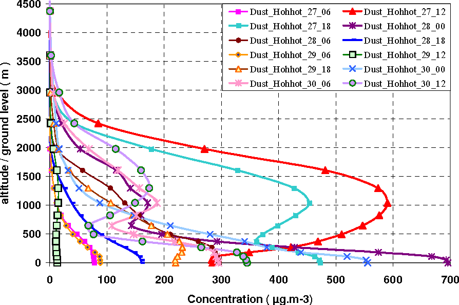 Fig. 11a. Time vertical profiles of dust concentrations (µgm−3), between surface and 4500m above Hohhot (UTC hours).