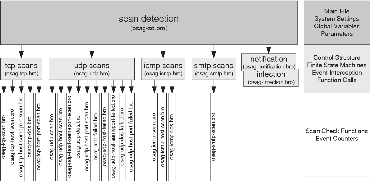 A Fast Worm Scan Detection Tool for VPN Congestion Avoidance