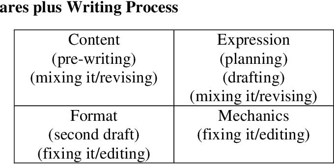 PDF] Program Evaluation of a Writing Strategies Curriculum