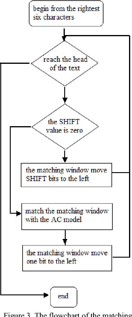Com matching algorithm match How Does