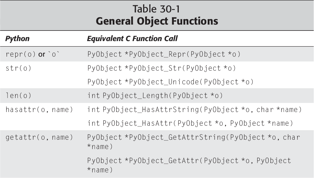 Table 33-1 from Python 2 1 Bible - Semantic Scholar