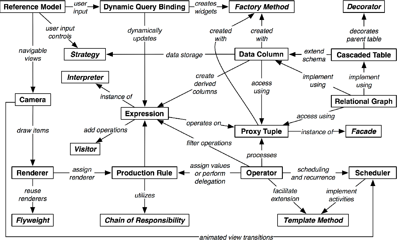 Figure 14 From Software Design Patterns For Information Visualization Semantic Scholar