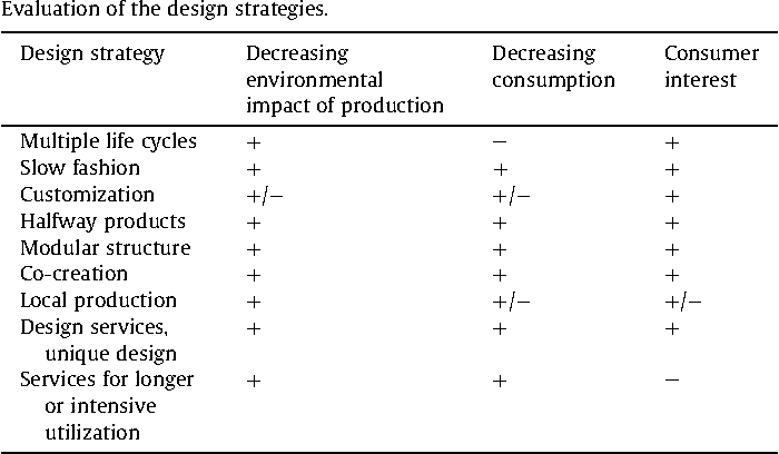 Emerging design strategies in sustainable production and