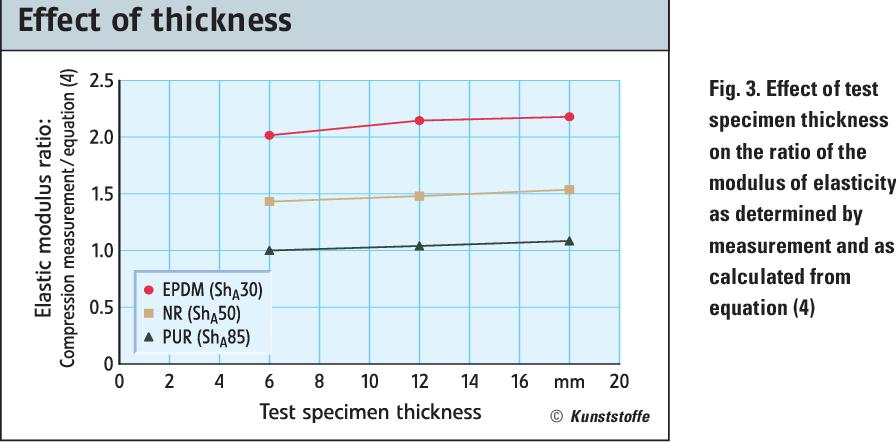 Pdf Determining The Modulus Of Elasticity In Compression Via The